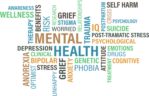 Wordcloud of words associated with mental health